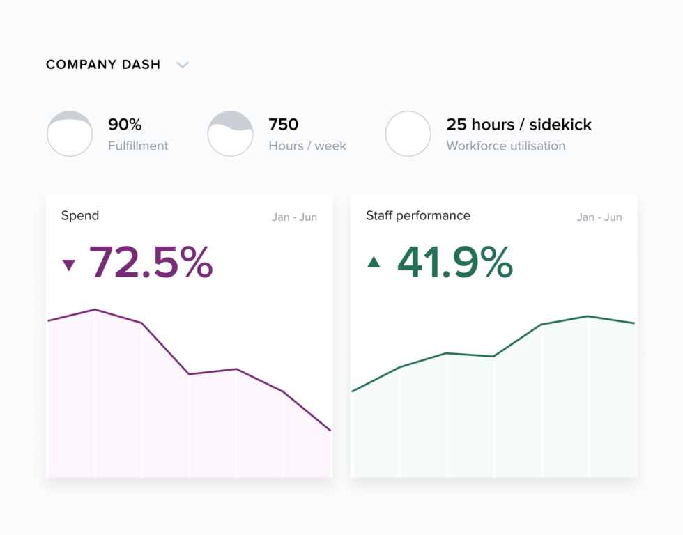 Gain visibility into labour hours and costs in real time. See how any or all of your sites are performing and measure against budgeted hours or output.